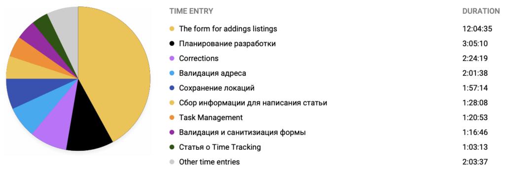 Фрагмент отчета Toggl